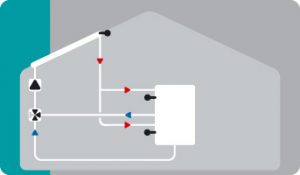 Solar with two-zone storage and switching valve
