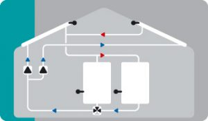 Solar with 2 collector surfaces, 2 storages, 2 pumps and switching valve