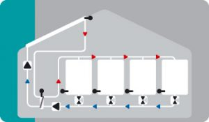 Solar with four-zone storage and 4 stop valves