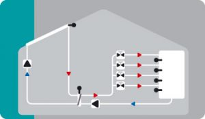 Solar with 2 collector surfaces, 4 storages, 2 pumps and 3 switching valves